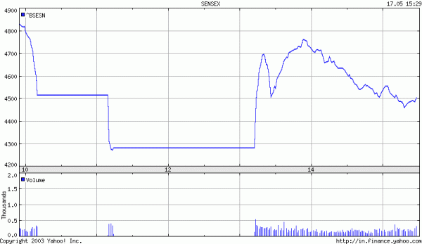 thumbnail of BSE chart for May 17 2004